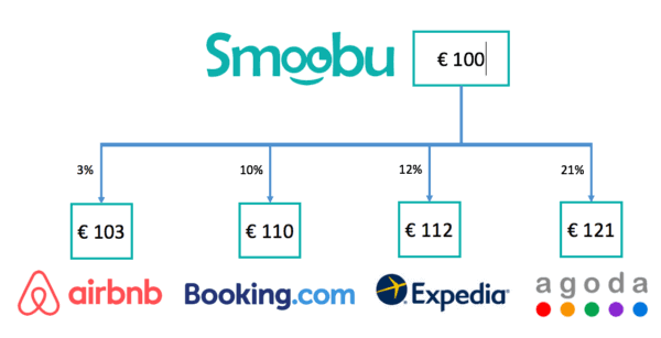 Mit Smoobu Preise Airbnb, Expedia, Booking.com