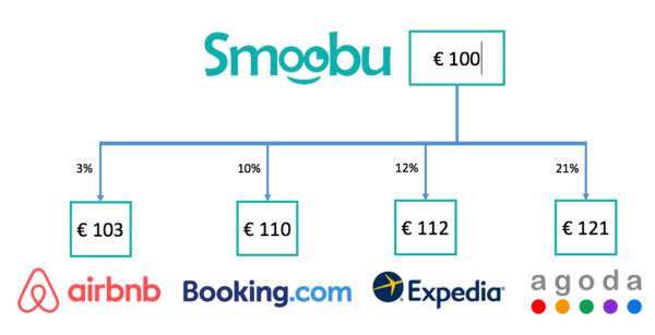 Mit Smoobu Preise Airbnb, Expedia, Booking.com