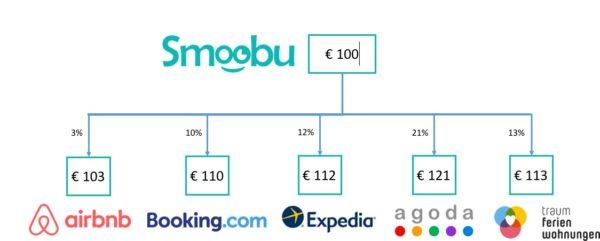 mit smoobu channel manager kannst du ganz einfach preise zu airbnb, traum-ferienwohnungen.de oder Expedia synchroniseren