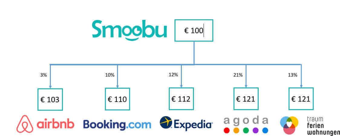 Synchroniser prix Smoobu, Comment synchroniser vos prix et la durée minimale de séjour chez Smoobu