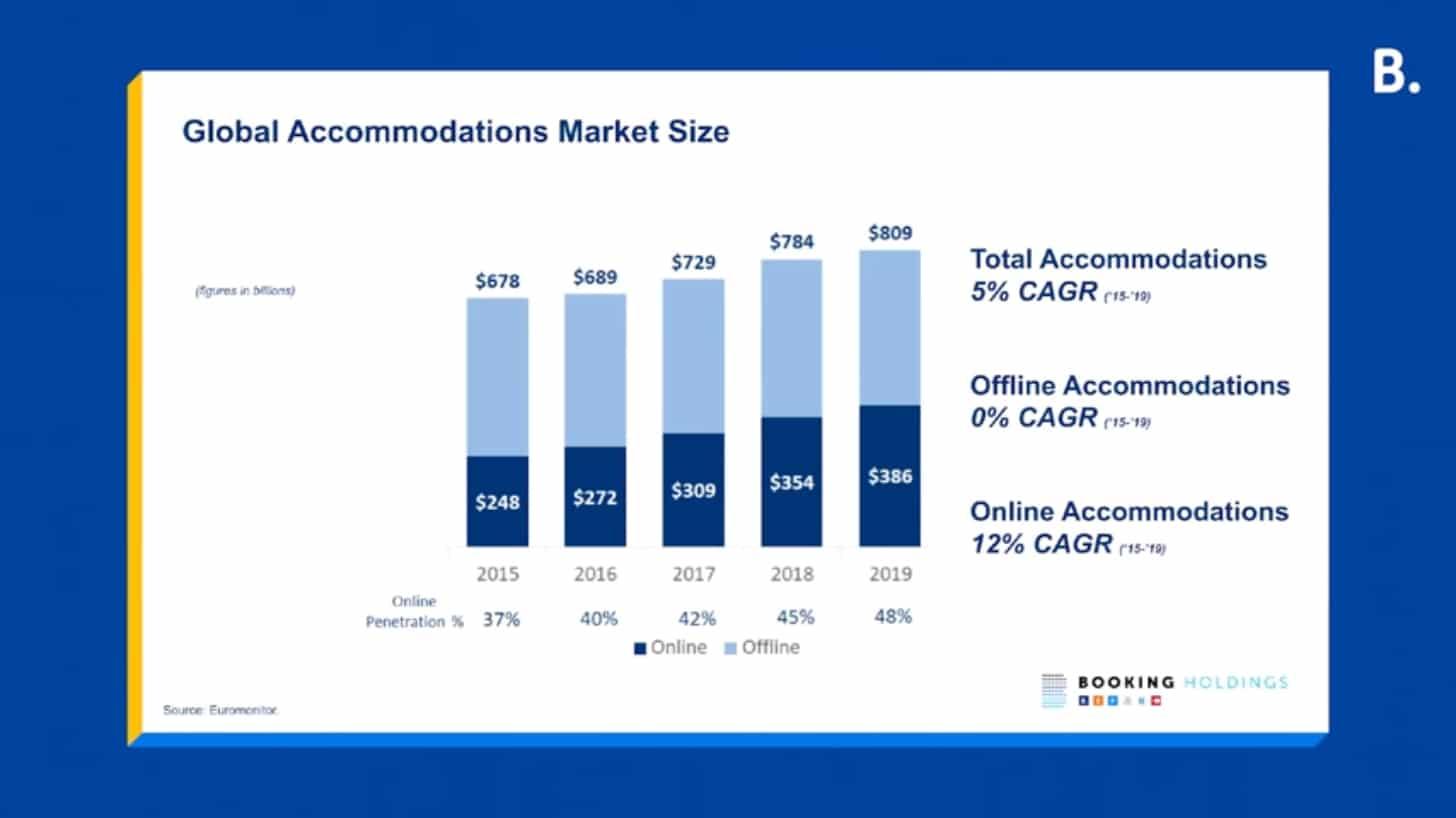 ᐅ Una panoramica del Summit globale Booking.com Click 2021