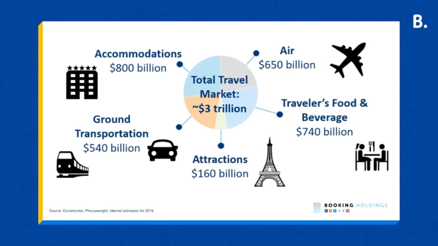 ᐅ Overview from Booking.com Click 2021 Global Partner Summit